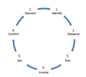 Flourish-diagram